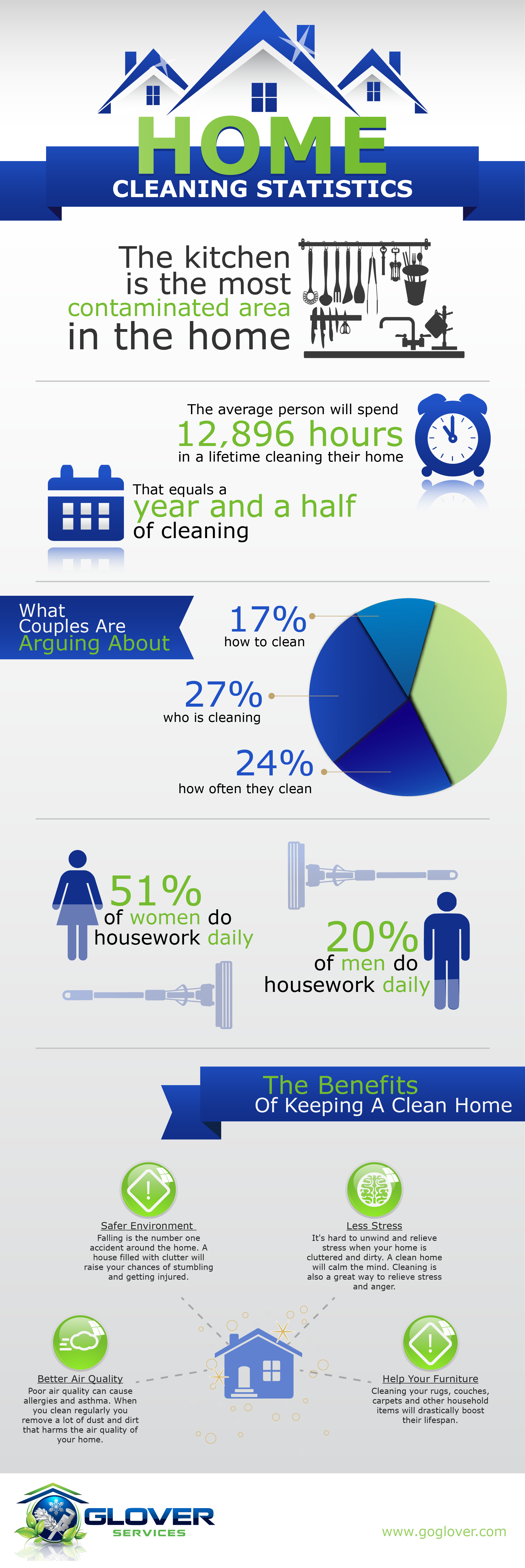 Cleaning Statistics